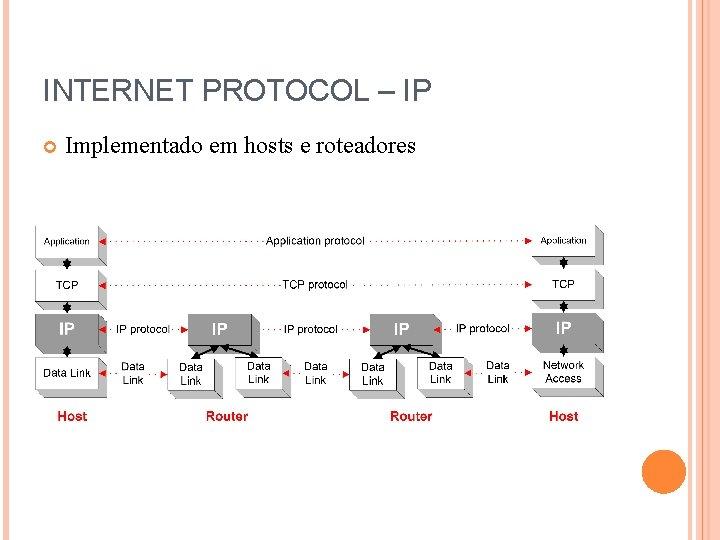 INTERNET PROTOCOL – IP Implementado em hosts e roteadores