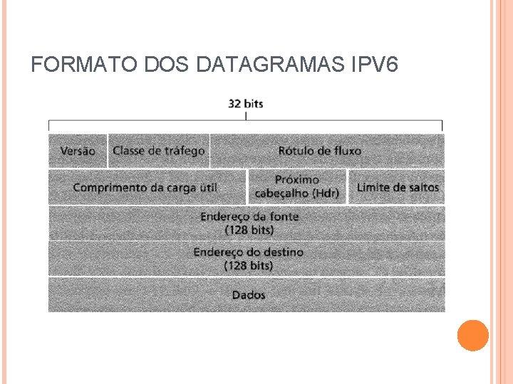 FORMATO DOS DATAGRAMAS IPV 6