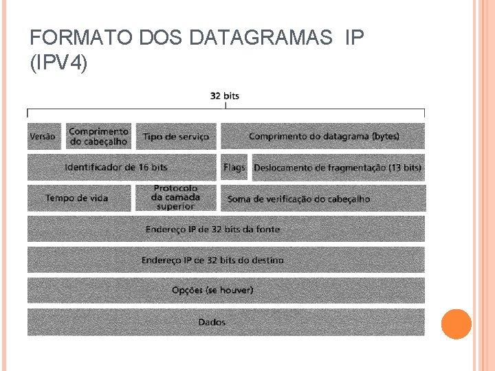 FORMATO DOS DATAGRAMAS IP (IPV 4)