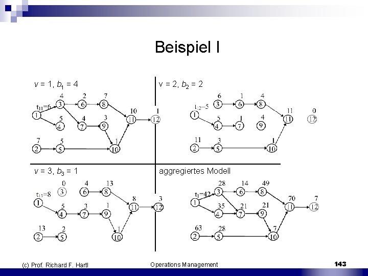 Beispiel I v = 1, b 1 = 4 v = 2, b 2
