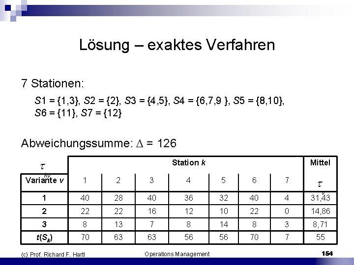 Lösung – exaktes Verfahren 7 Stationen: S 1 = {1, 3}, S 2 =