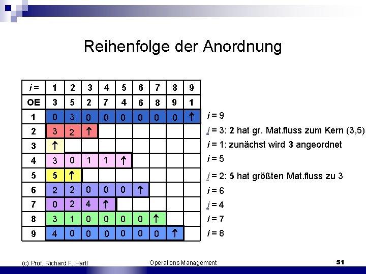 Reihenfolge der Anordnung i = 1 2 3 4 5 6 7 8 9