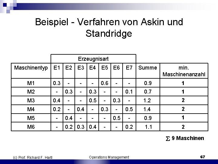 Beispiel Verfahren von Askin und Standridge Erzeugnisart Maschinentyp E 1 E 2 E 3