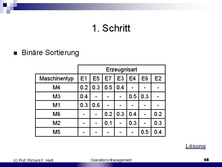 1. Schritt n Binäre Sortierung Erzeugnisart Maschinentyp E 1 E 5 E 7 E