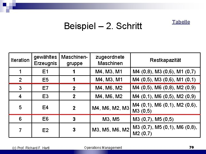 Beispiel – 2. Schritt Iteration gewähltes Maschinen Erzeugnis gruppe zugeordnete Maschinen Tabelle Restkapazität 1