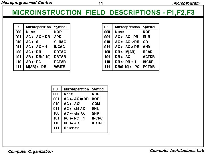 Microprogrammed Control 11 Microprogram MICROINSTRUCTION FIELD DESCRIPTIONS - F 1, F 2, F 3