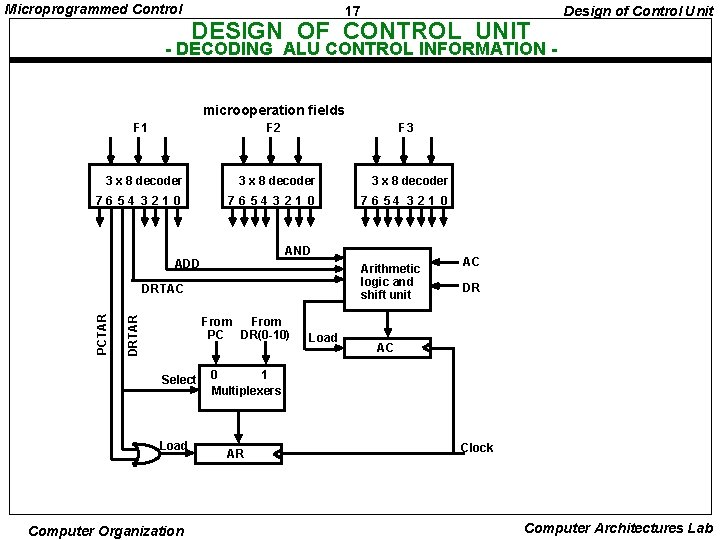 Microprogrammed Control 17 DESIGN OF CONTROL UNIT Design of Control Unit - DECODING ALU
