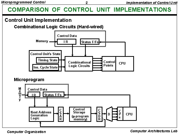 Microprogrammed Control 2 Implementation of Control Unit COMPARISON OF CONTROL UNIT IMPLEMENTATIONS Control Unit