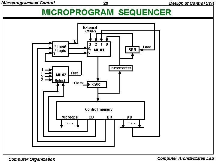 Microprogrammed Control 20 Design of Control Unit MICROPROGRAM SEQUENCER External (MAP) L I 0