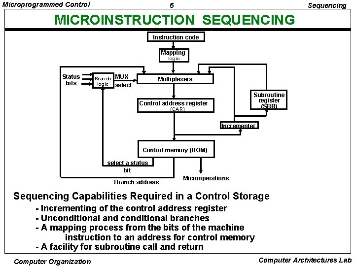 Microprogrammed Control 5 Sequencing MICROINSTRUCTION SEQUENCING Instruction code Mapping logic Status bits Branch logic