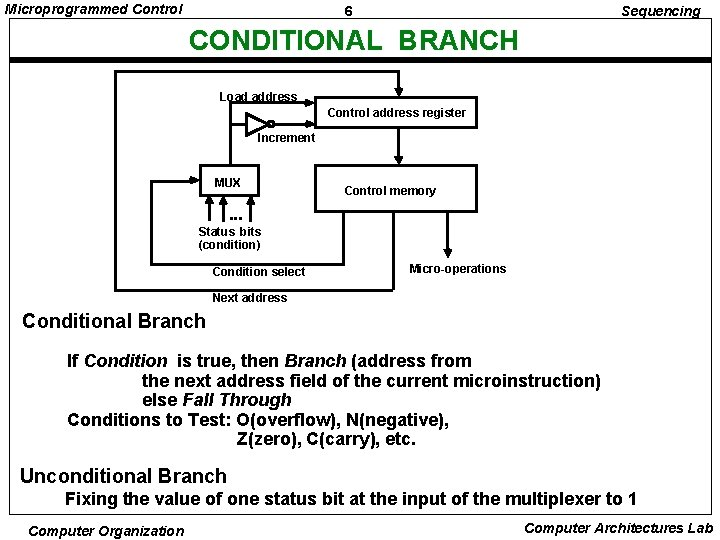 Microprogrammed Control 6 Sequencing CONDITIONAL BRANCH Load address Control address register Increment MUX Control