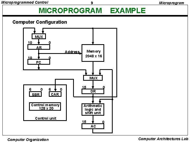 Microprogrammed Control 9 Microprogram MICROPROGRAM EXAMPLE Computer Configuration MUX 10 0 AR Address 10