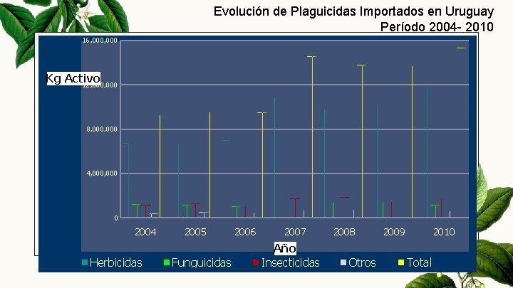 Evolución de Plaguicidas Importados en Uruguay Período 2004 - 2010 16, 000 Kg Activo