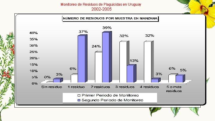 Monitoreo de Residuos de Plaguicidas en Uruguay 2002 -2005