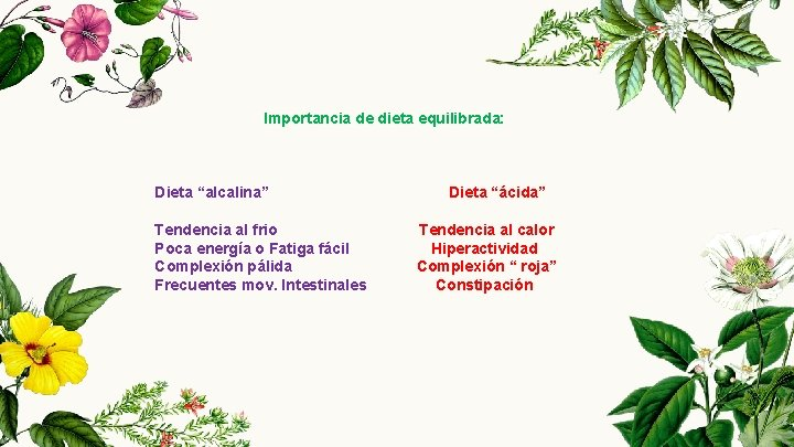 "Importancia de dieta equilibrada: Dieta ""alcalina"" Dieta ""ácida"" Tendencia al frio Tendencia al calor"
