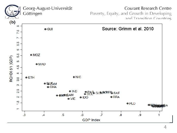 Source: Grimm et al. 2010 Source: World Bank (2014) 4