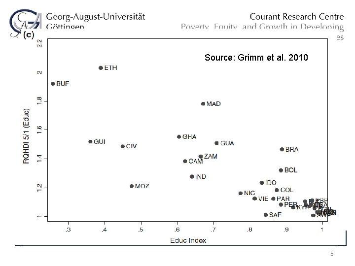 Source: Grimm et al. 2010 5