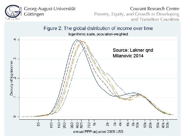 Source: Lakner qnd Milanovic 2014 Evaluation April 15, 2011 6