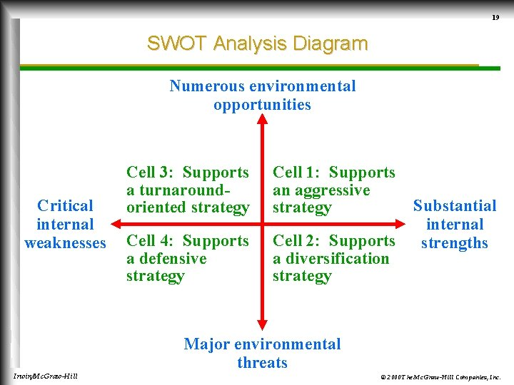 19 SWOT Analysis Diagram Numerous environmental opportunities Critical internal weaknesses Cell 3: Supports a