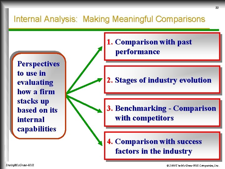 22 Internal Analysis: Making Meaningful Comparisons 1. Comparison with past performance Perspectives to use
