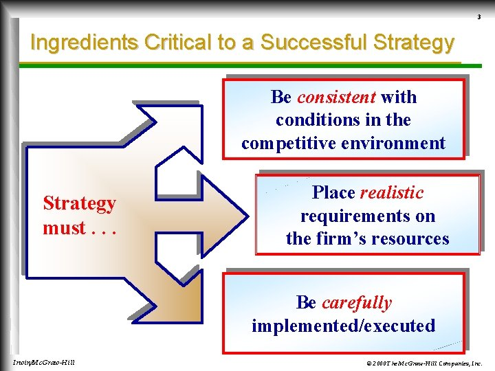 3 Ingredients Critical to a Successful Strategy Be consistent with conditions in the competitive