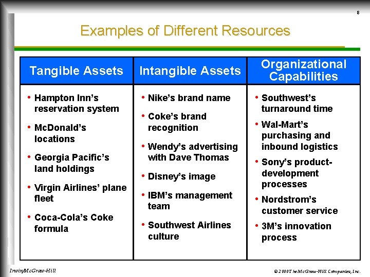 8 Examples of Different Resources Tangible Assets Intangible Assets • Hampton Inn's • Nike's