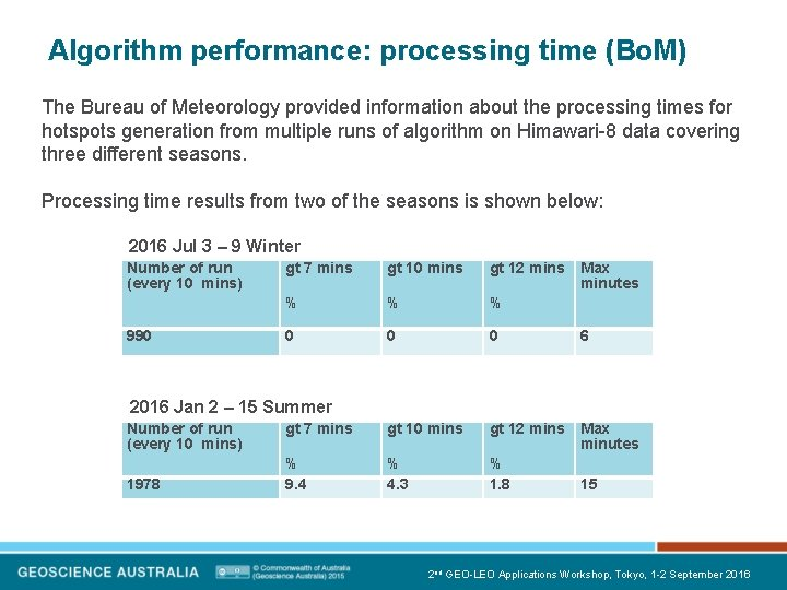 Algorithm performance: processing time (Bo. M) The Bureau of Meteorology provided information about the