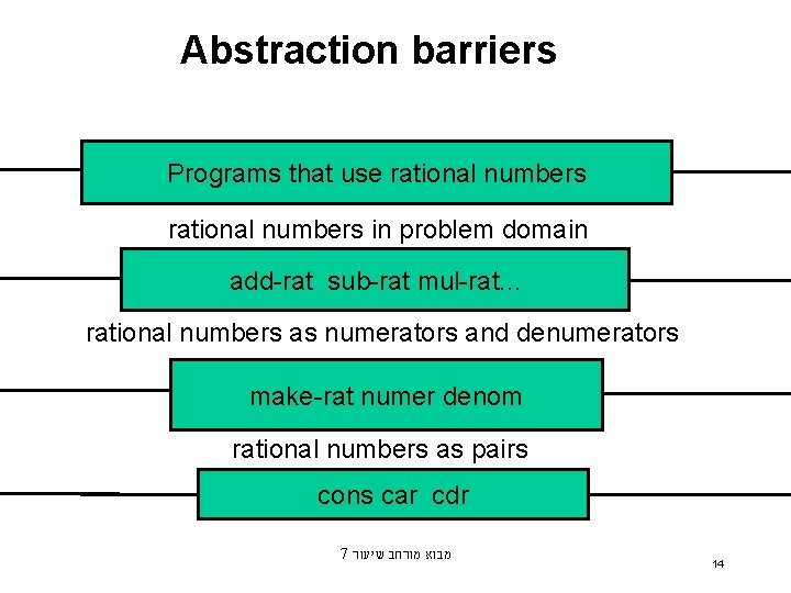 Abstraction barriers Programs that use rational numbers in problem domain add-rat sub-rat mul-rat. .