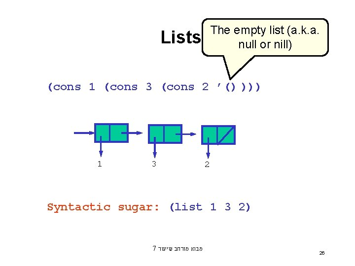 The empty list (a. k. a. null or nill) Lists (cons 1 (cons 3