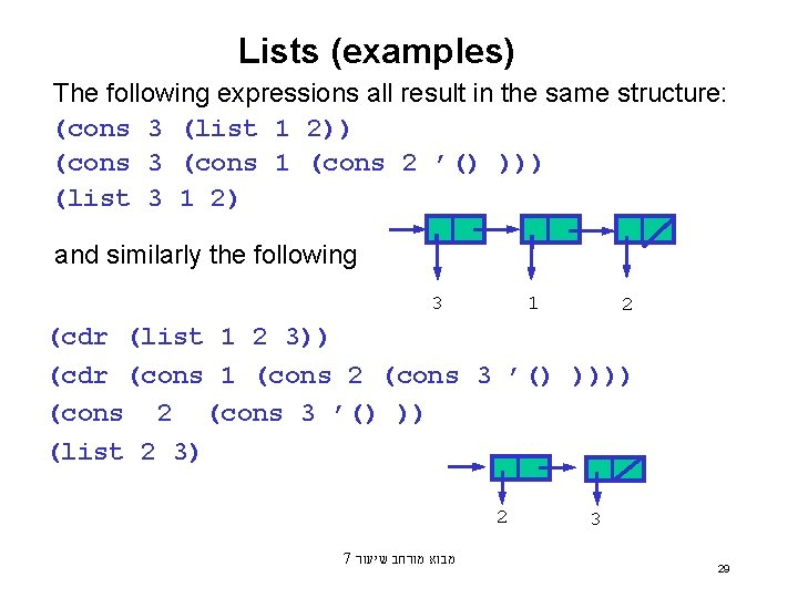 Lists (examples) The following expressions all result in the same structure: (cons 3 (list