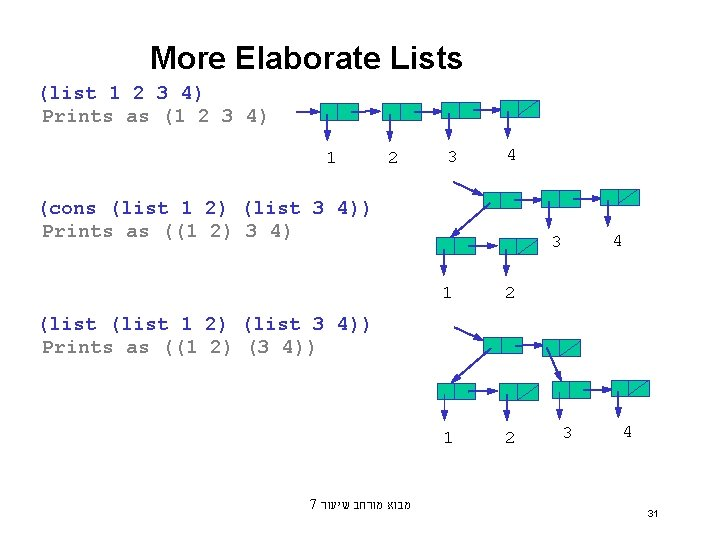 More Elaborate Lists (list 1 2 3 4) Prints as (1 2 3 4)