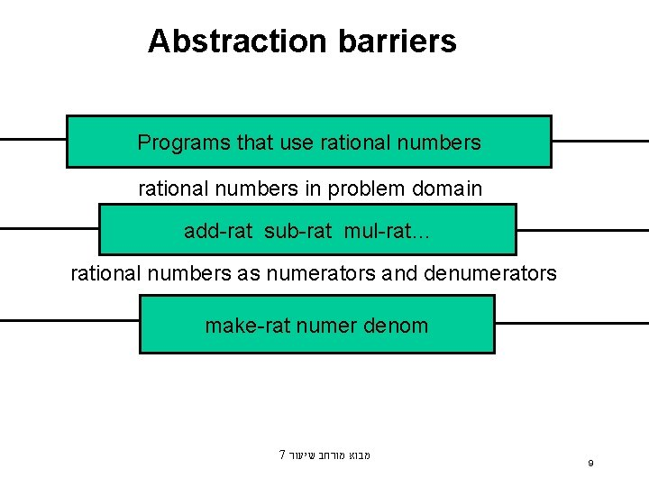 Abstraction barriers Programs that use rational numbers in problem domain add-rat sub-rat mul-rat… rational