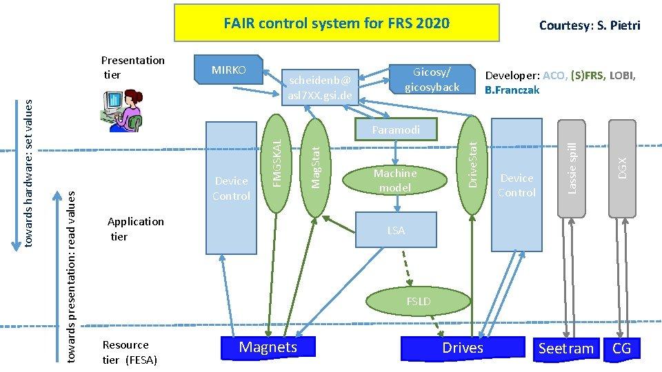 FAIR control system for FRS 2020 MIRKO scheidenb@ asl 7 XX. gsi. de Gicosy/