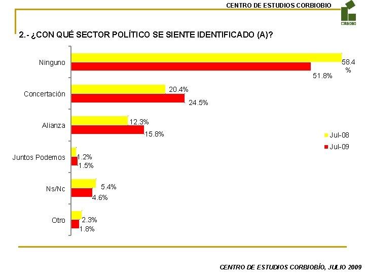 CENTRO DE ESTUDIOS CORBIOBIO 2. - ¿CON QUÉ SECTOR POLÍTICO SE SIENTE IDENTIFICADO (A)?