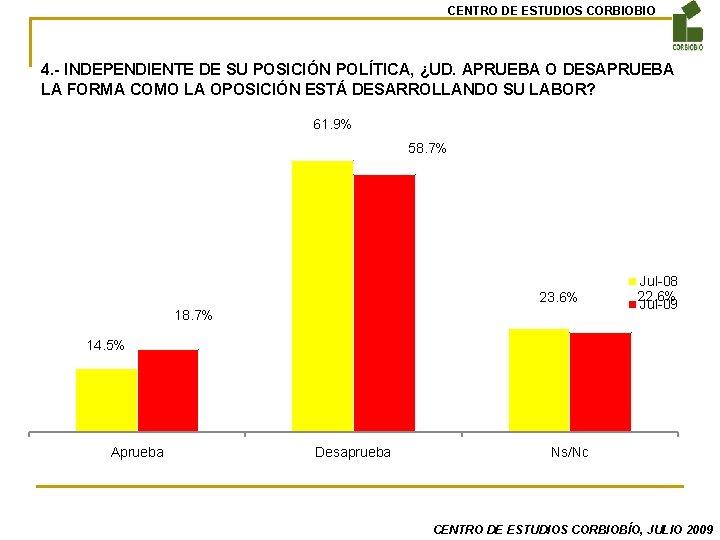 CENTRO DE ESTUDIOS CORBIOBIO 4. - INDEPENDIENTE DE SU POSICIÓN POLÍTICA, ¿UD. APRUEBA O