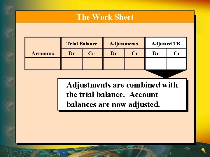 The Work Sheet Trial Balance Accounts Dr Cr Adjustments Adjusted TB Dr Dr Cr