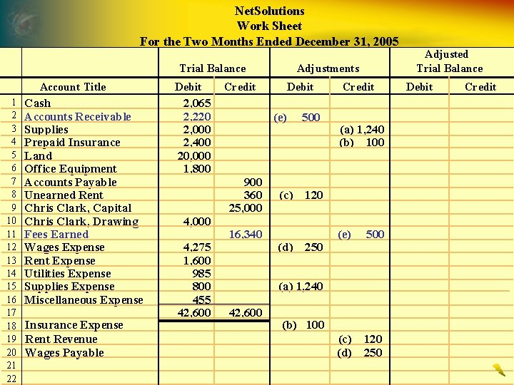 Net. Solutions Work Sheet For the Two Months Ended December 31, 2005 Trial Balance