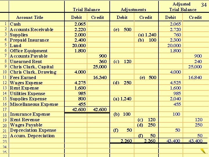 Trial Balance Account Title 1 2 3 4 5 6 7 8 9 10