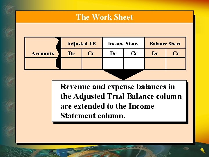 The Work Sheet Adjusted TB Accounts Dr Cr Income State. Dr Cr Balance Sheet