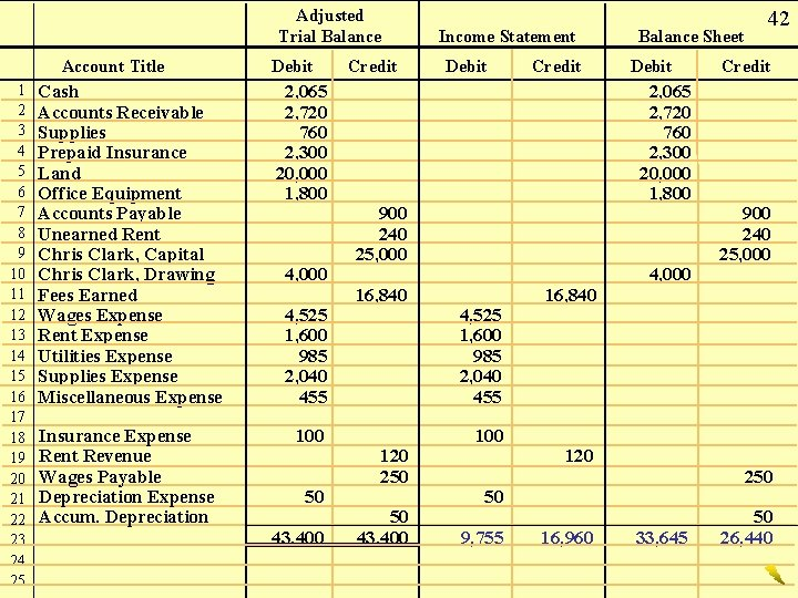 Adjusted Trial Balance Account Title 1 2 3 4 5 6 7 8 9