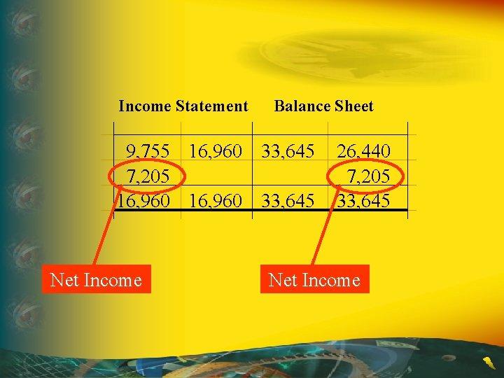 Income Statement Balance Sheet 9, 755 16, 960 33, 645 7, 205 16, 960