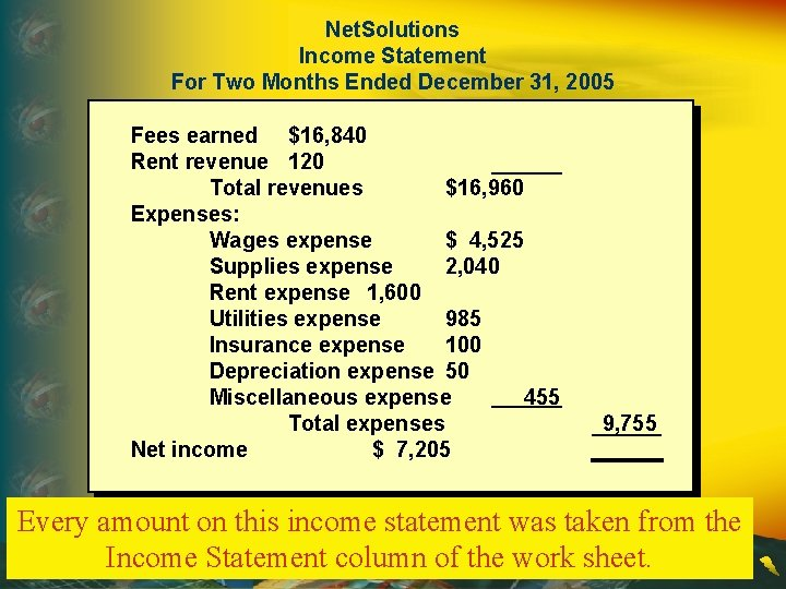 Net. Solutions Income Statement For Two Months Ended December 31, 2005 Fees earned $16,