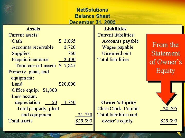 Net. Solutions Balance Sheet December 31, 2005 Assets Liabilities Current assets: Current liabilities: Cash