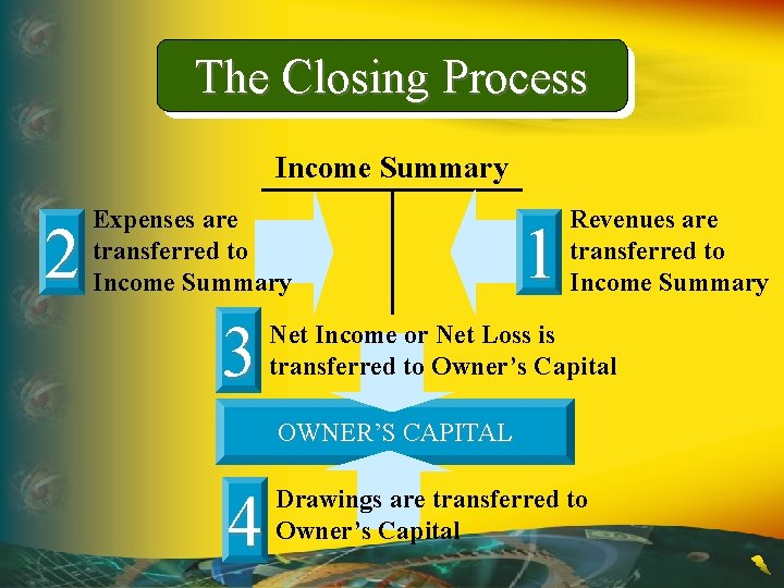 The Closing Process Income Summary 2 Expenses are transferred to Income Summary 3 1