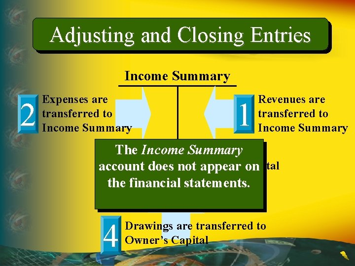 Adjusting and Closing Entries Income Summary 2 Expenses are transferred to Income Summary 1