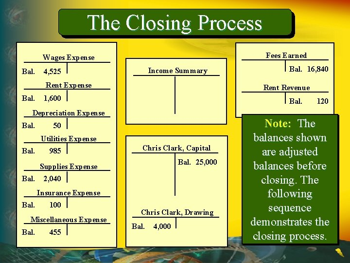 The Closing Process Fees Earned Wages Expense Bal. Income Summary 4, 525 Rent Expense