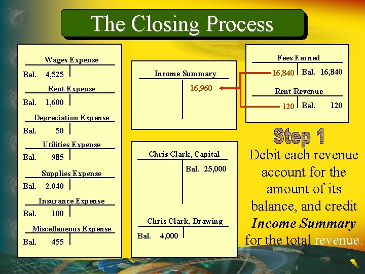 The Closing Process Fees Earned Wages Expense Bal. Income Summary 4, 525 16, 960