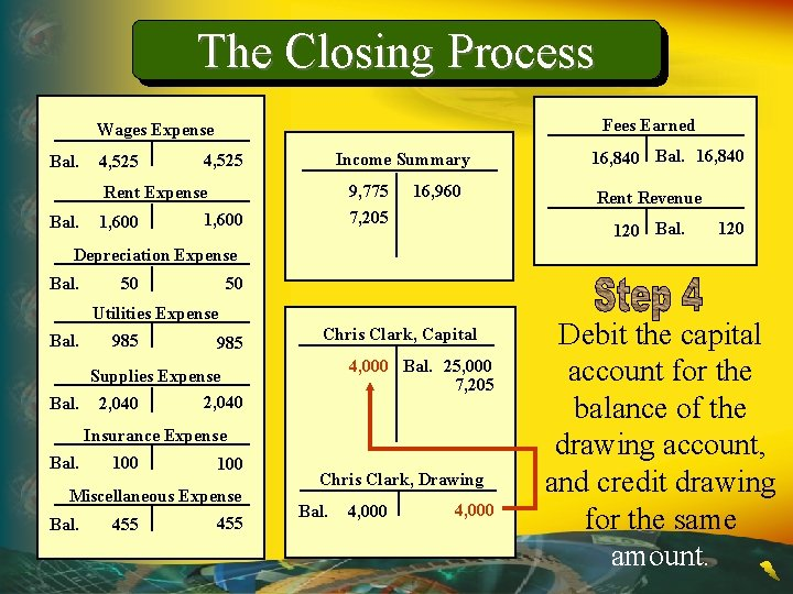 The Closing Process Fees Earned Wages Expense Bal. 4, 525 Income Summary 4, 525