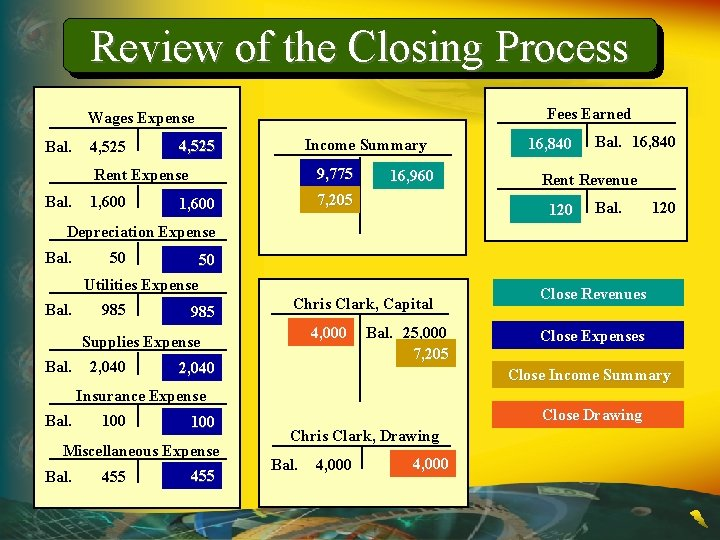 Review of the Closing Process Fees Earned Wages Expense Bal. 4, 525 Income Summary