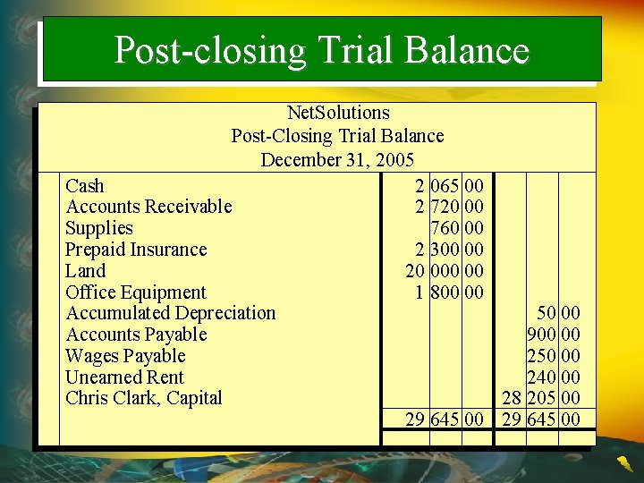 Post-closing Trial Balance Net. Solutions Post-Closing Trial Balance December 31, 2005 Cash 2 065